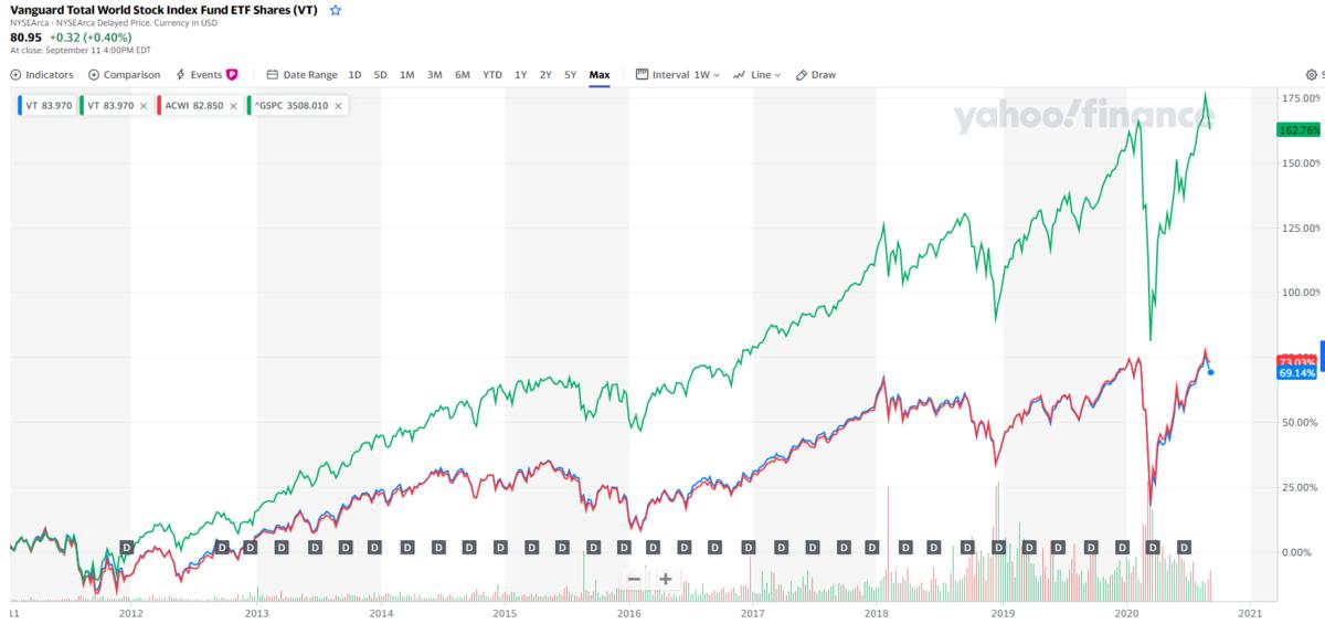全世界投資と米国株投資