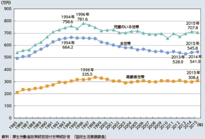 世帯ごとの総所得の推移