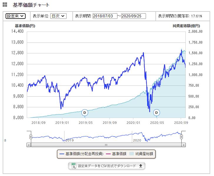 集中投資と分散投資、上昇を想定するか下落を想定するか。
