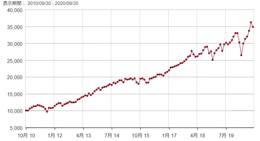 米国株インデックス、VOOのリターン