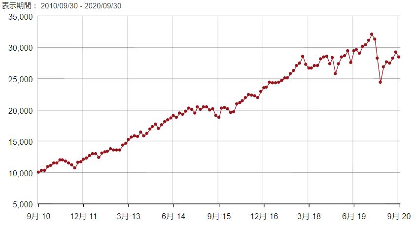 米国株高配当ETF、VYMのリターン