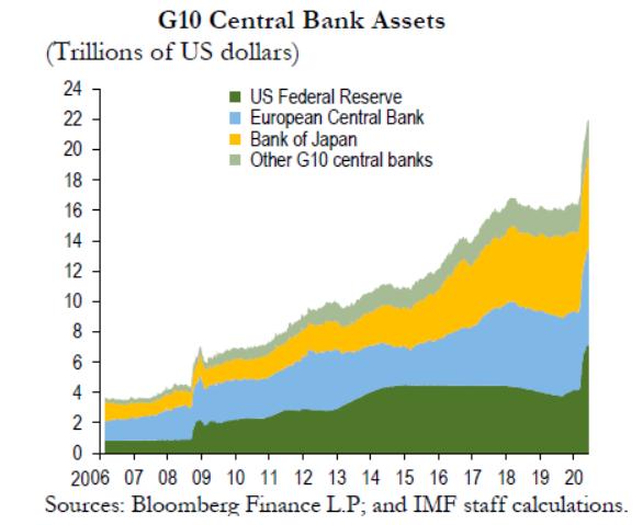 拡大する各国中央銀行のバランスシート