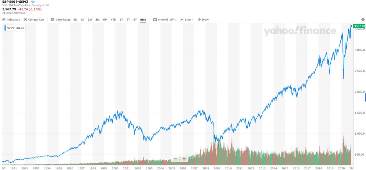 米国株での長期投資のメリット