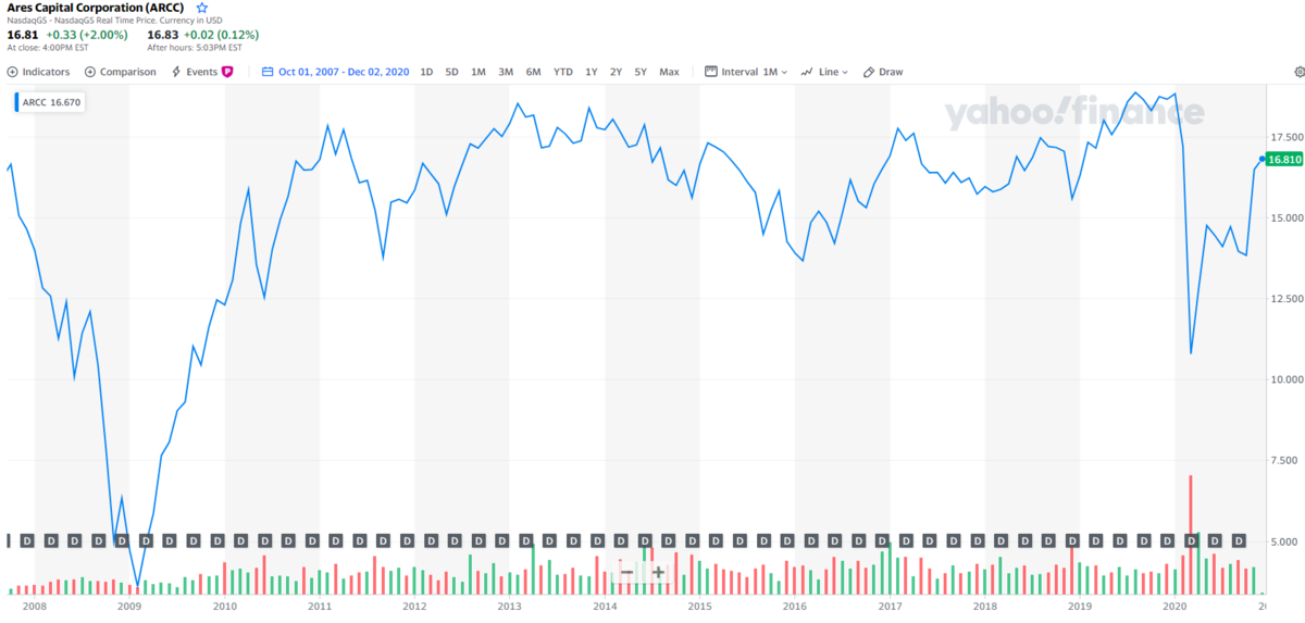 ARCCの長期チャート