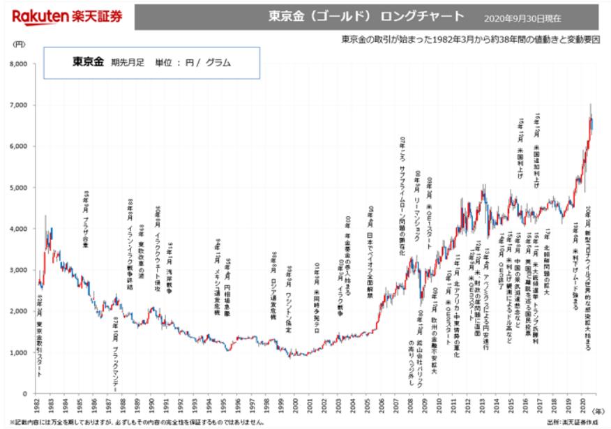 金価格の円建てロングチャート