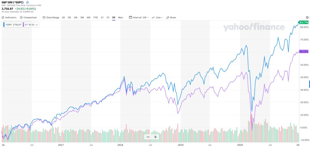米国株投資か全世界株投資か