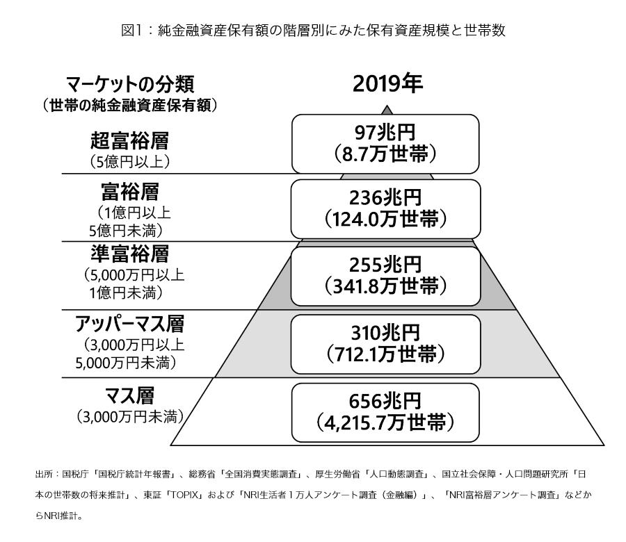 お金の増やし方を知り、ピラミッドの階層を上げていく
