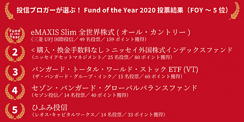 Fund of the Year 2020の上位5ファンド