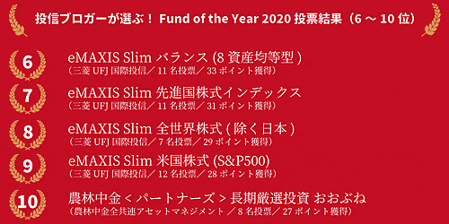 Fund of the Year 2020の6位から10位