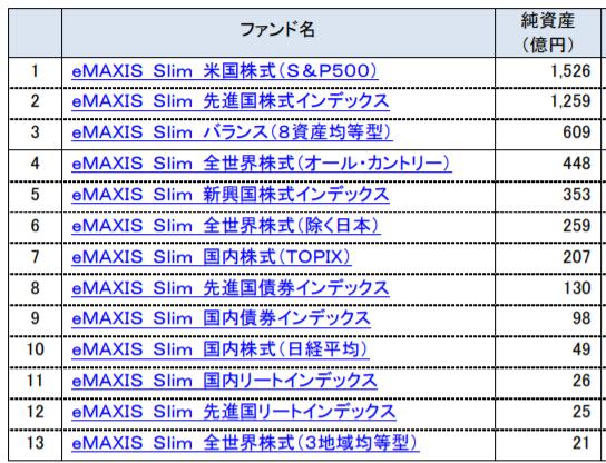 Slimシリーズの運用総額ランキング