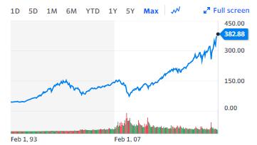 事業売却後の資産運用はインデックスが良い