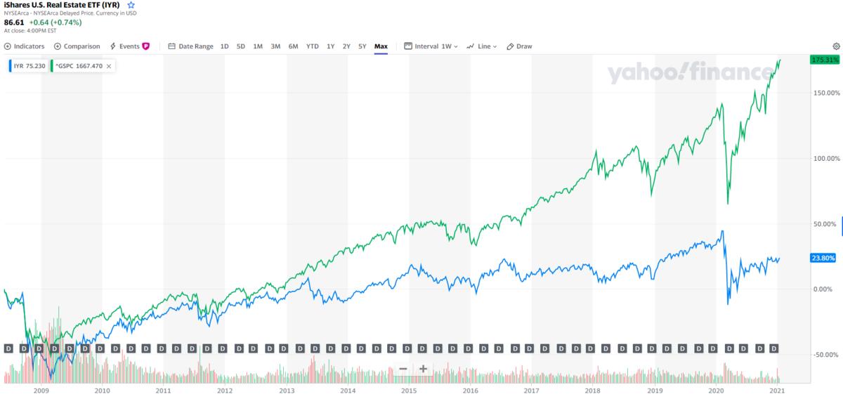 米国株と不動産の両にらみは有効だが、リートは昨今ぱっとしない