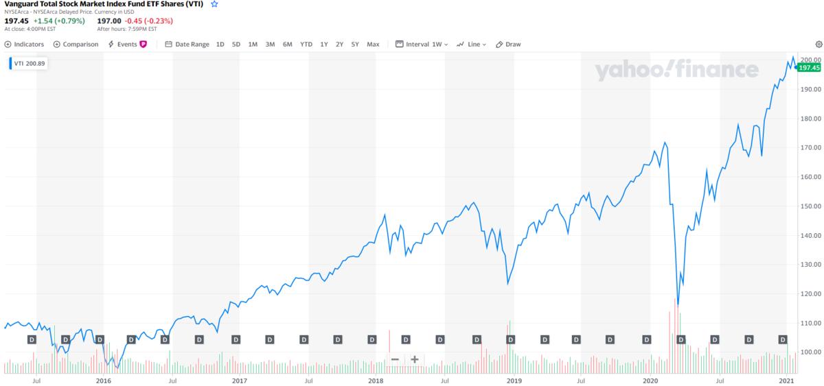 VTIの株価は2倍になった