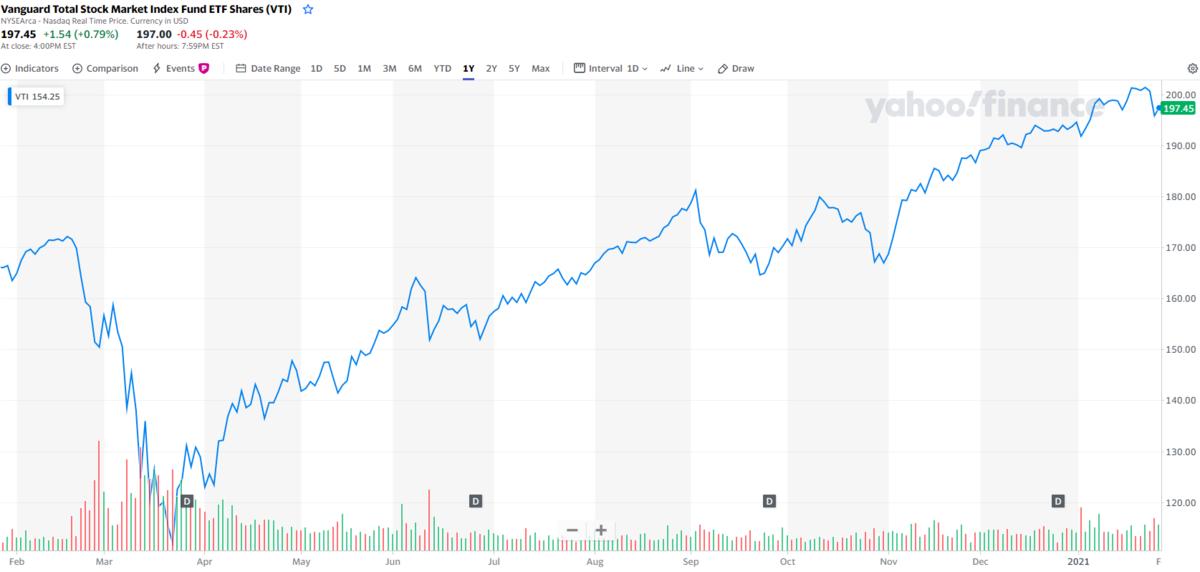 海外ETFも市場動向を見ながら取引ができる