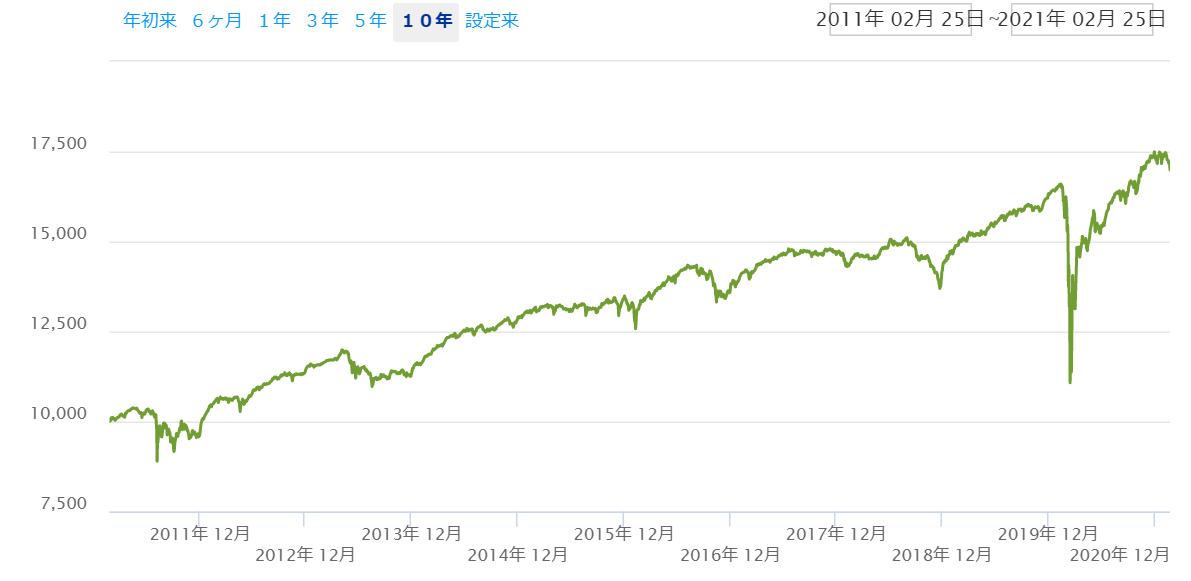 米国優先株式ETF【PFF】のリターン