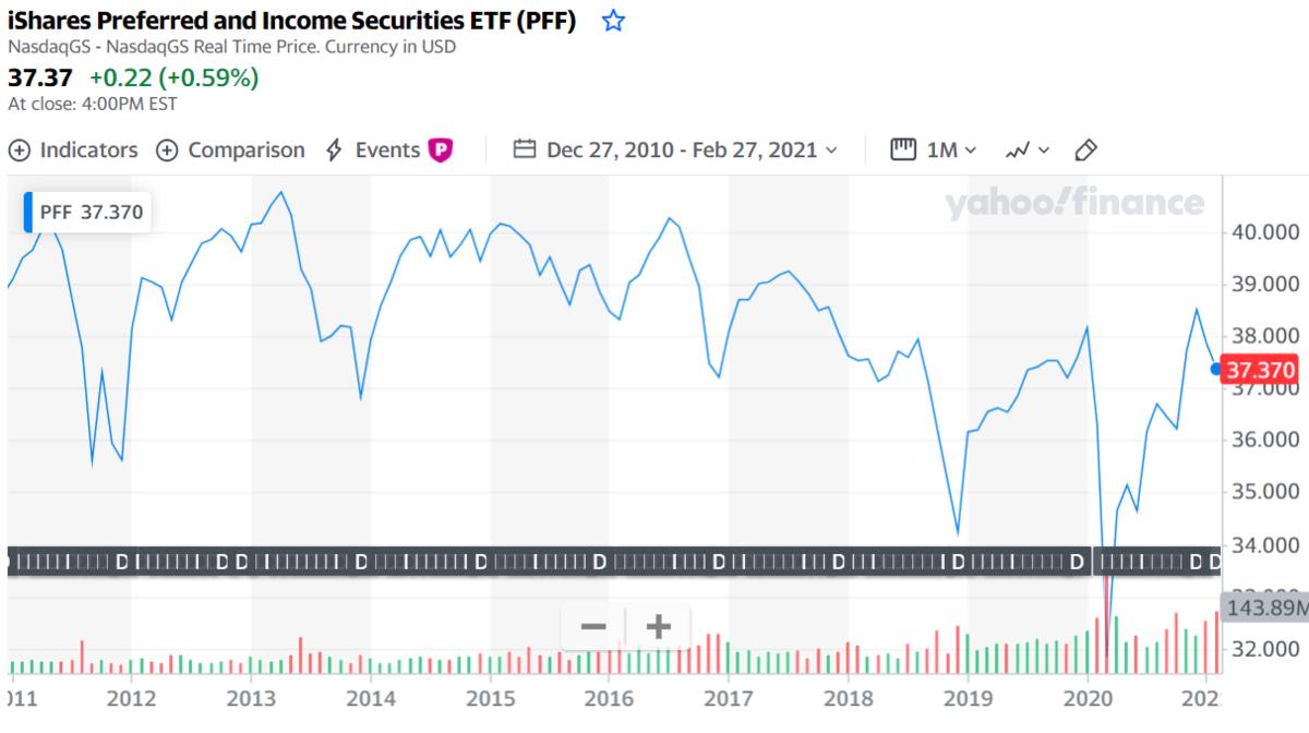米国優先株式ETF【PFF】の取引値推移