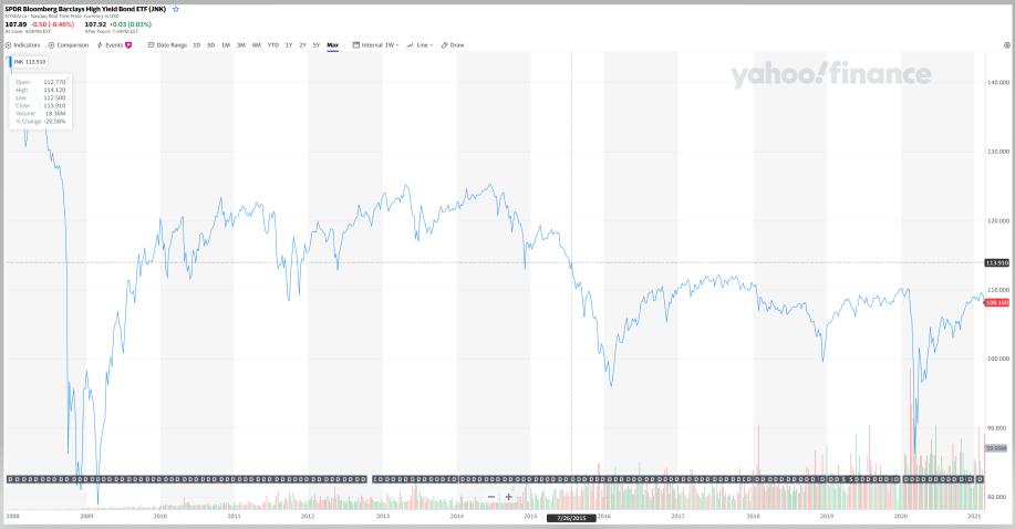 JNKの分配金とチャート