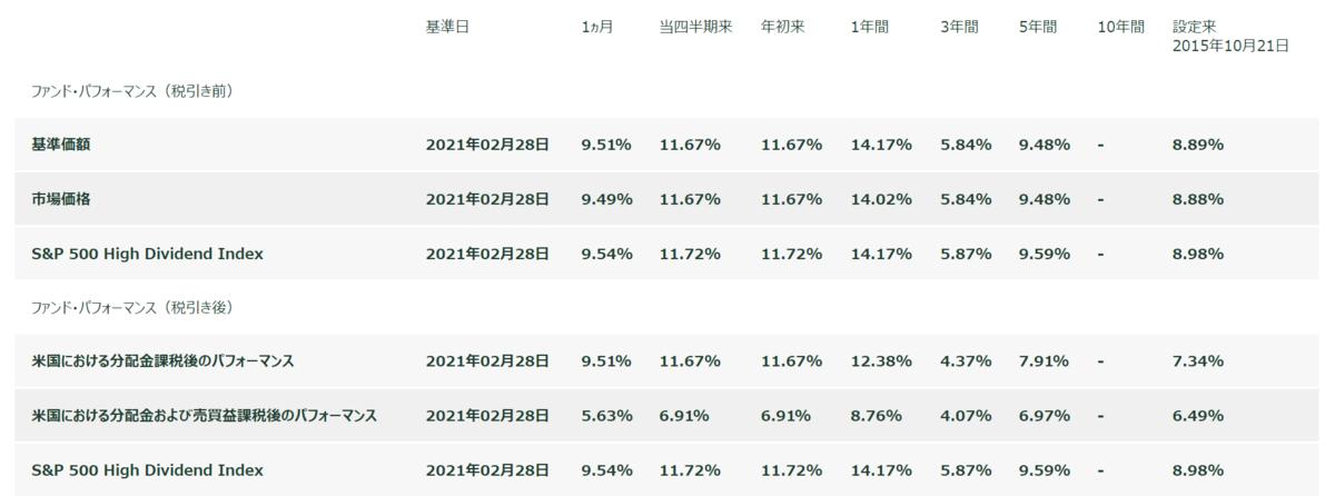 高配当投資家に人気のあるSPYD