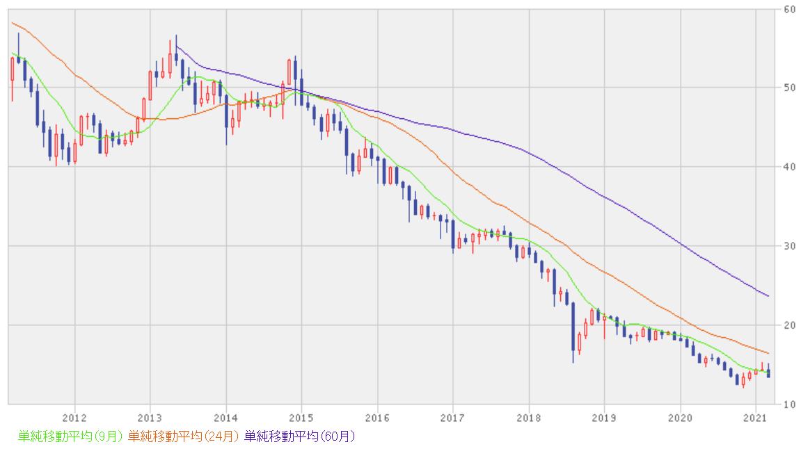 新興国通貨への投資とチャート