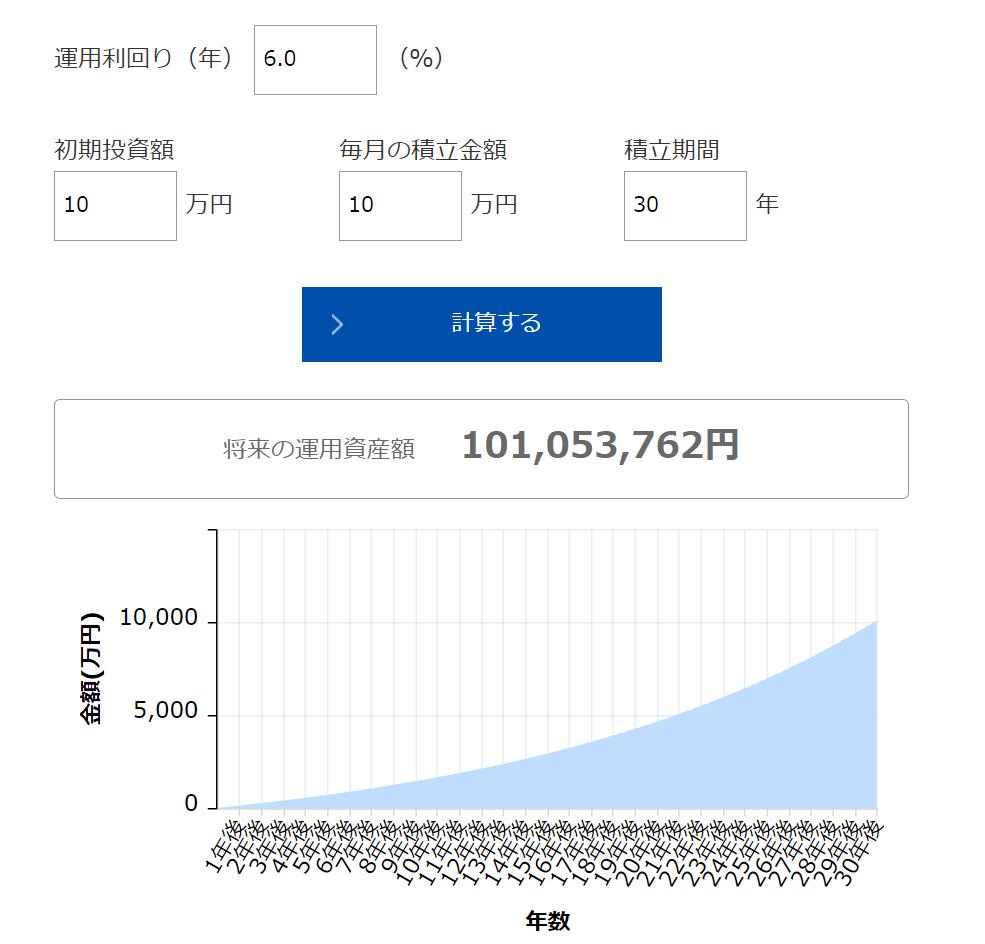月々10万円の投資を30年続けると、1億円も見えてくる
