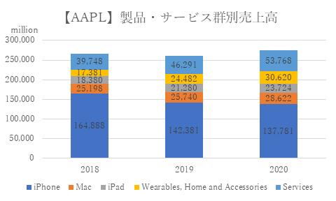 Apple【AAPL】製品・サービス群別売上高