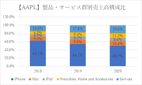 Apple【AAPL】製品・サービス群別売上高構成比