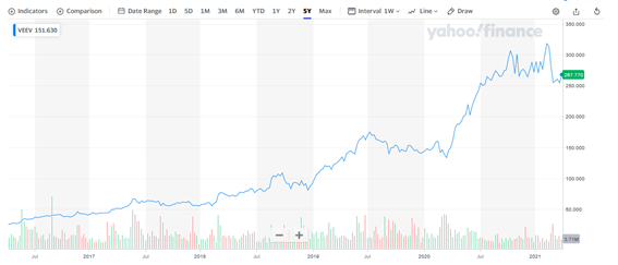 ヴィーバシステムズ【VEEV】の株価チャートと配当