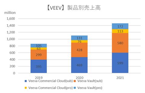 ヴィーバシステムズ【VEEV】製品別売上高