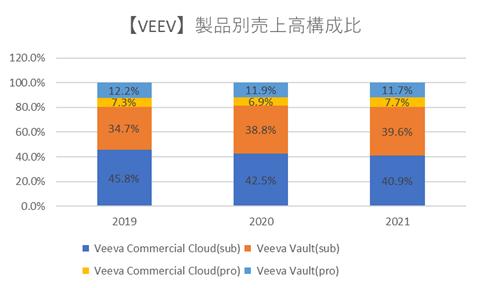ヴィーバシステムズ【VEEV】製品別売上高構成比