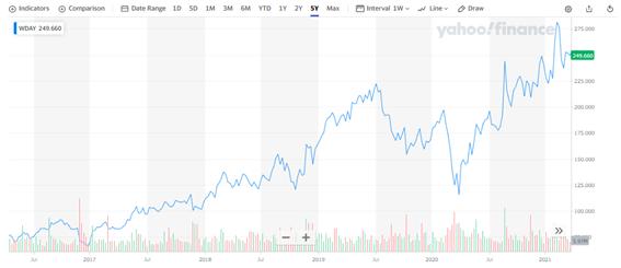 ワークデイ【WDAY】の株価チャートと配当
