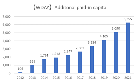WDAYのAdditional Paid-in Capital