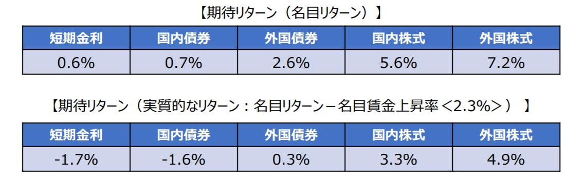期待リターンは海外株式が最も高い
