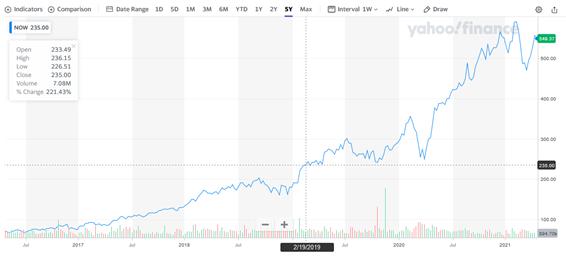 サービスナウ【NOW】の株価チャートと配当