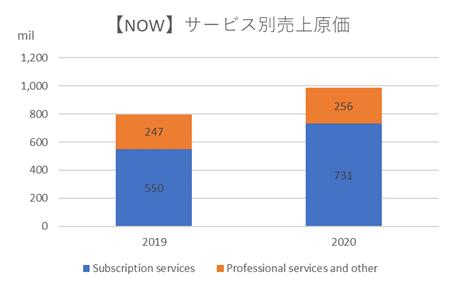 サービスナウ【NOW】の売り上げ原価