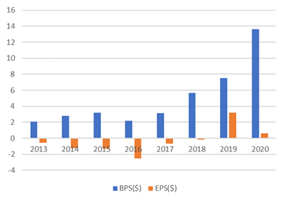 サービスナウ【NOW】のBPSとEPS