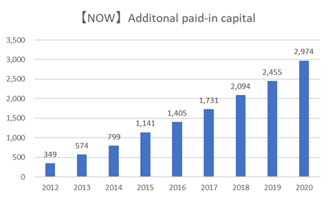 【NOW】Additional Paid-in Capital