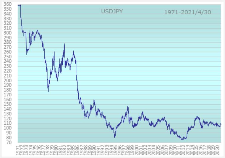 為替・ドル円相場の超長期チャート