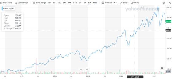 アンシス【ANSS】の株価チャート
