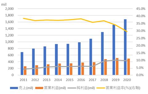 アンシス【ANSS】の売上高と利益