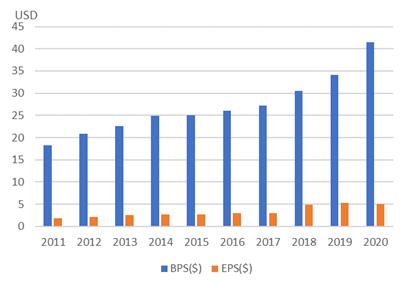 アンシス【ANSS】のBPSとEPS