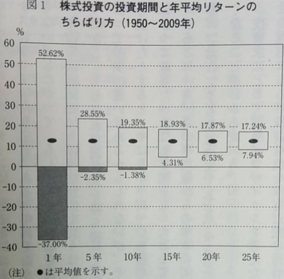 米国株投資における投資期間と年平均リターン