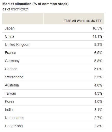 VEU国別割合