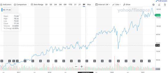 ICEの株価チャートと配当