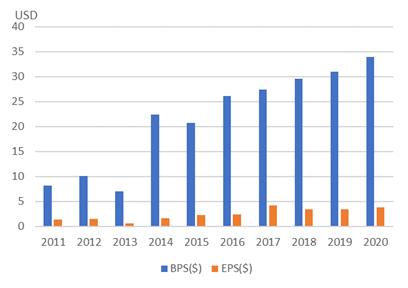 インターコンチネンタル・エクスチェンジのBPSとEPS