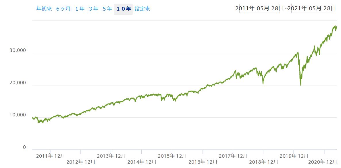 米国株投資が実現してきた利回り10%超の世界
