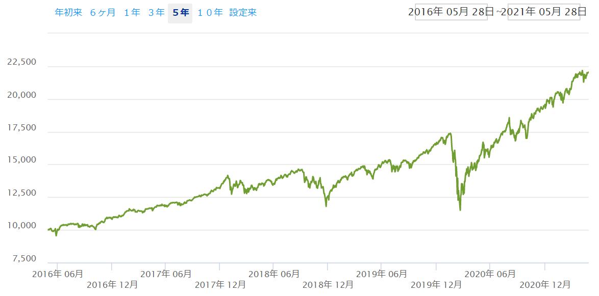 利回り10%超が5年続くと・・・