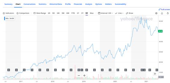 ローリンズ【ROL】の株価推移