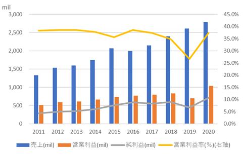 べリスク・アナリティクス【VRSK】の売上高と利益