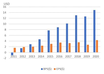 べリスク・アナリティクス【VRSK】のBPSとEPS