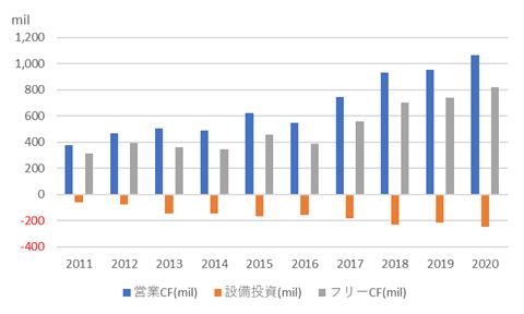 べリスク・アナリティクス【VRSK】のキャッシュフロー